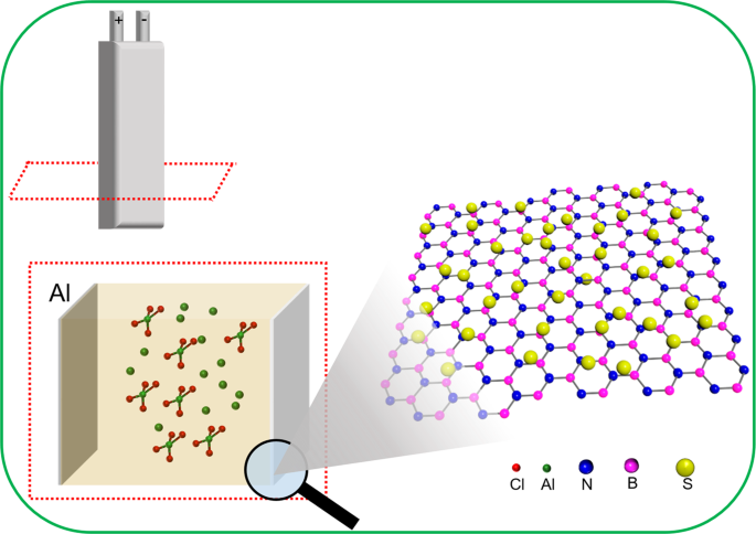 Two-dimensional boron nitride as a sulfur fixer for high performance r