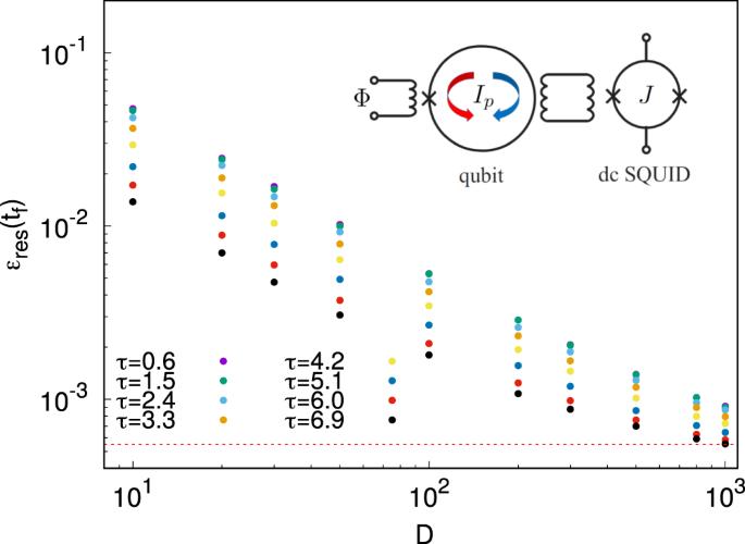 Assessing the quantumness of the annealing dynamics via Leggett Garg