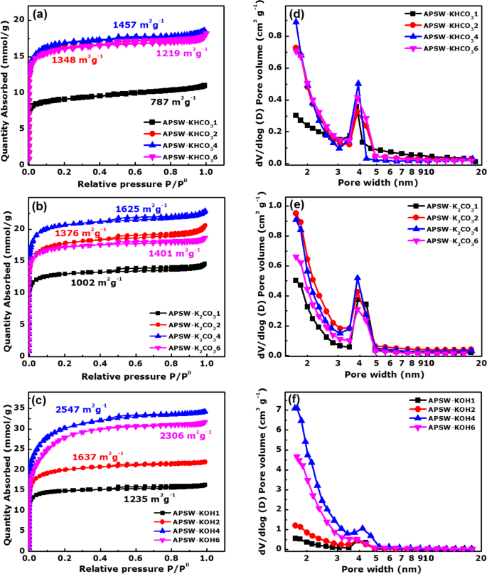 Effect of porosity enhancing agents on the electrochemical performance