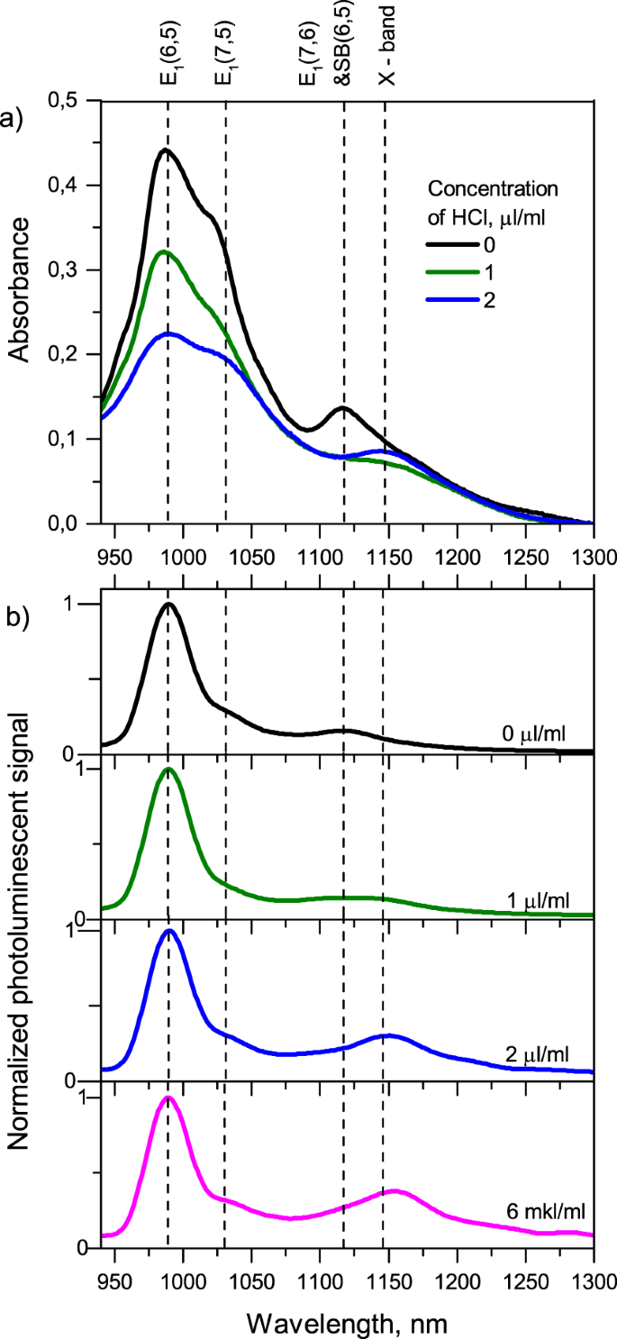 Many-particle excitations in non-covalently doped single-walled carbon