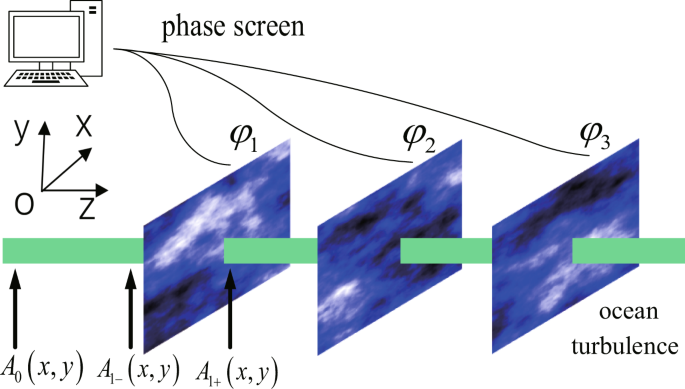 An Effective Way for Simulating Oceanic Turbulence Channel on the Beam
