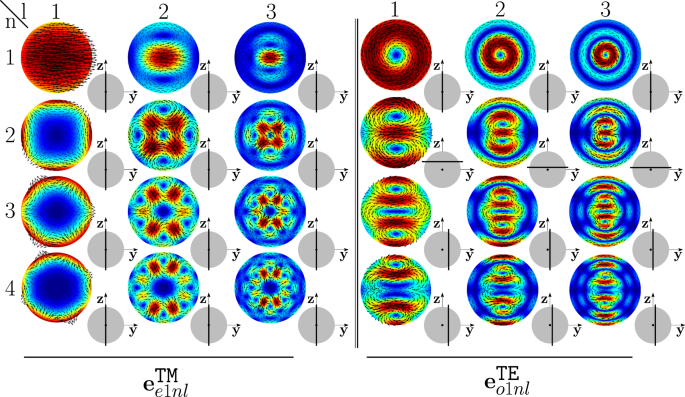 Full-wave electromagnetic modes and hybridization in nanoparticle dime