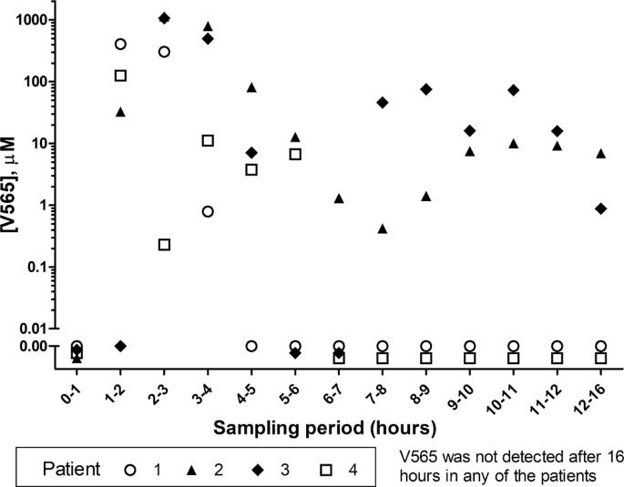 Oral Anti-Tumour Necrosis Factor Domain Antibody V565 Provides High In