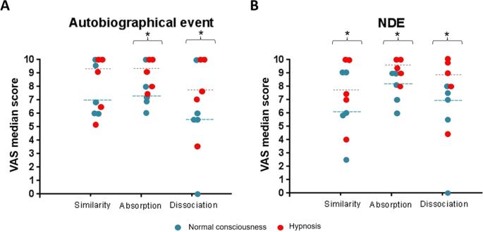 Neurophenomenology of near-death experience memory in hypnotic recall: