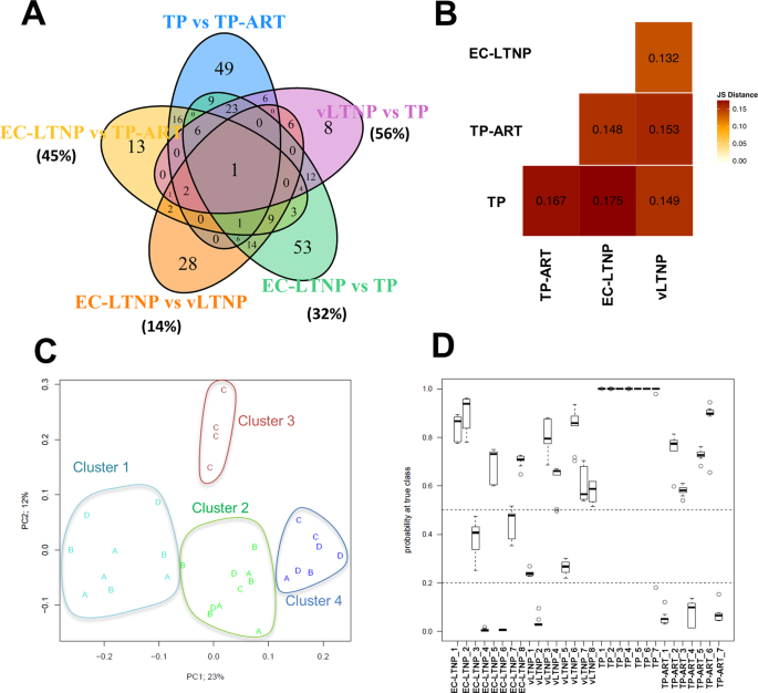 Transcriptome Sequencing of Peripheral Blood Mononuclear Cells from El