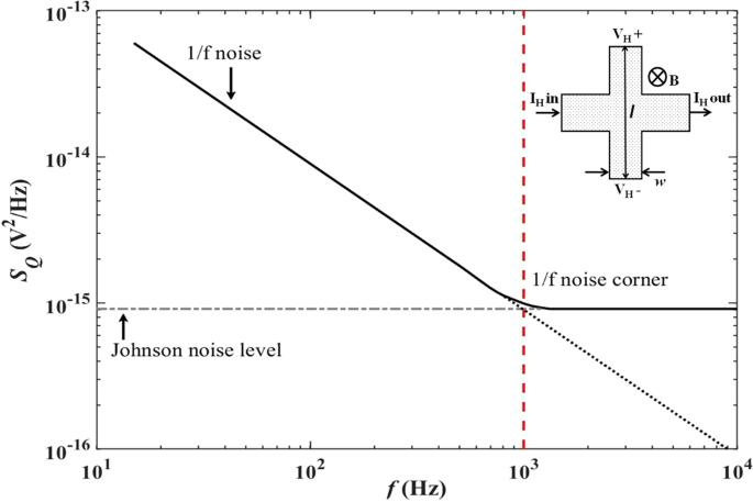 Nanoscale graphene Hall sensors for high-resolution ambient magnetic i