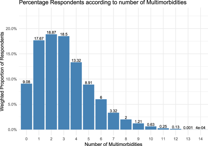Investigation of multimorbidity and prevalent disease combinations in