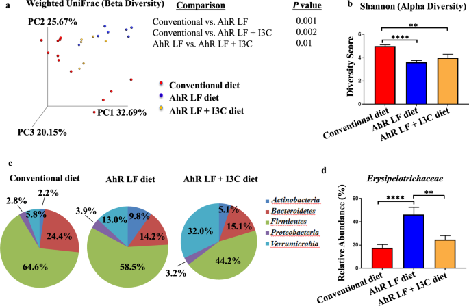 Depletion of dietary aryl hydrocarbon receptor ligands alters microbio