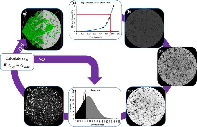 Stress-Dependent Pore Deformation Effects on Multiphase Flow Propertie