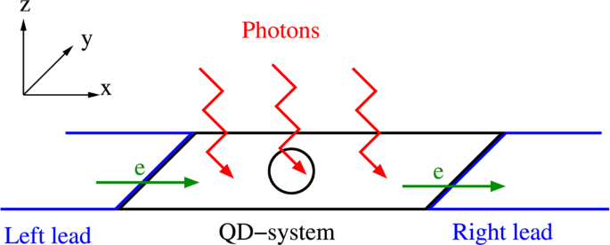 The photocurrent generated by photon replica states of an off-resonant