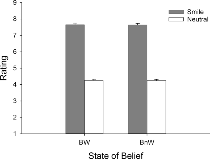 The effect of being watched on facial EMG and autonomic activity in re