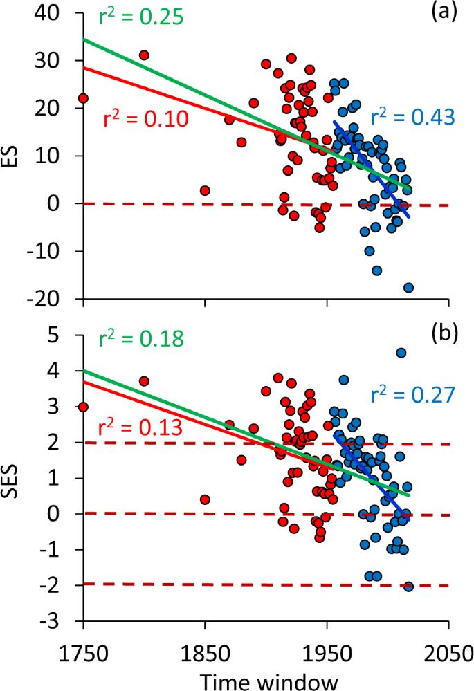 Long-term large-scale decline in relative abundances of butterfly and