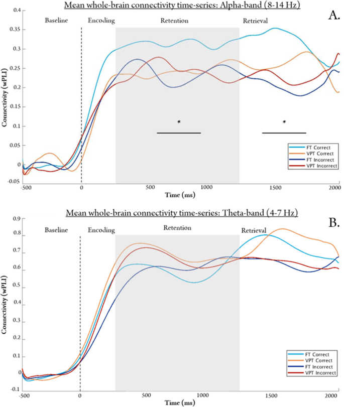 Spectral slowing is associated with working memory performance in chil