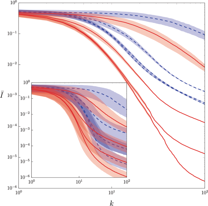 Stochastic optimization on complex variables and pure-state quantum to