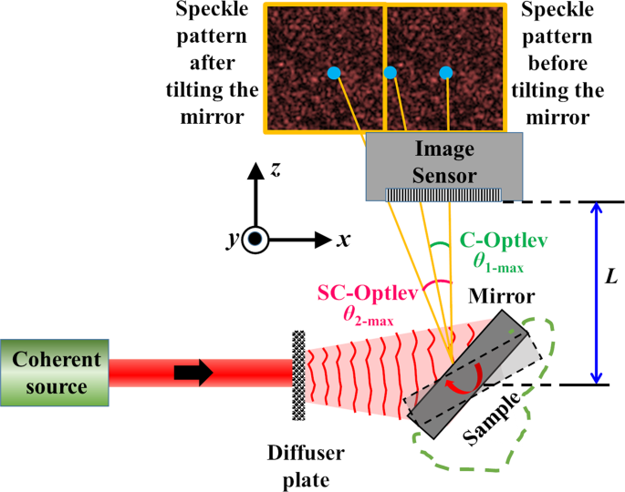 Spatial Multiplexing Technique For Improving Dynamic Range Of Speckle Correlation Based Optical Lever Scientific Reports