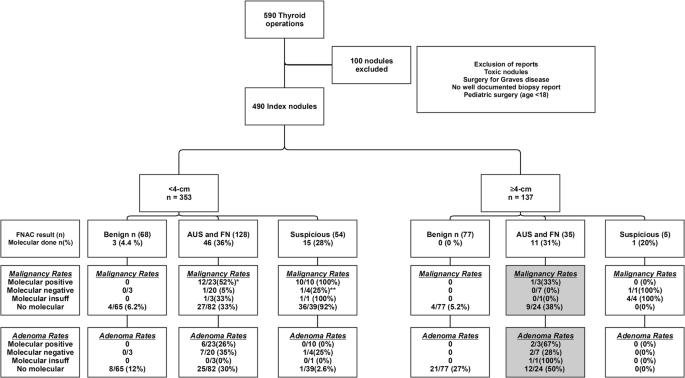 Impact Of Molecular Testing On Thyroid Nodule Neoplastic Diagnosis