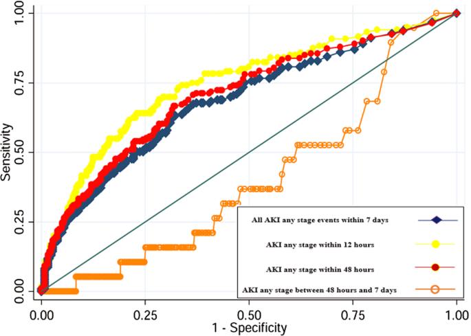 Routine Adoption of Urinary [IGFBP7]∙[TIMP-2] to Assess Acute Ki