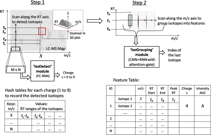 DeepIso: A Deep Learning Model for Peptide Feature Detection from LC-M