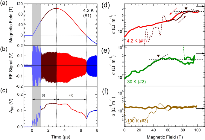 Pauli-limit upper critical field of high-temperature superconductor La
