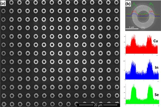 CuInSe 2 nanotube arrays for efficient solar energy conversion