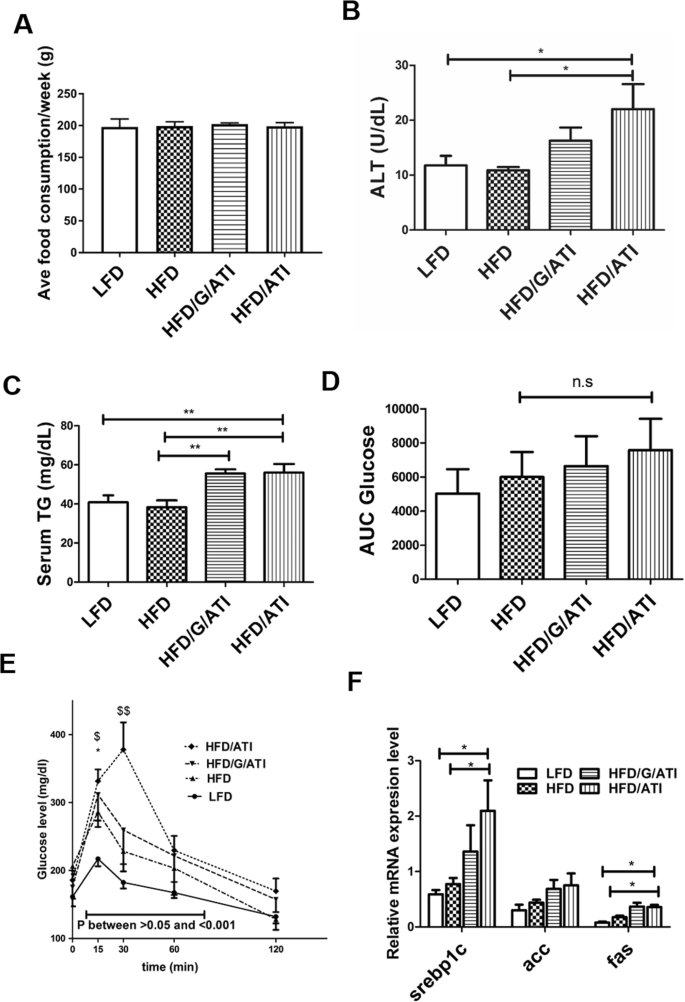 Dietary wheat amylase trypsin inhibitors promote features of murine no