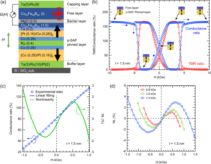 Effect of second-order magnetic anisotropy on nonlinearity of conducta