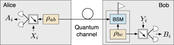 Long-distance device-independent quantum key distribution