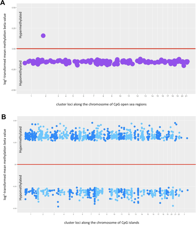 Differential Dna Methylation In High Grade Serous Ovarian Cancer Hgsoc Is Associated With Tumor Behavior Scientific Reports