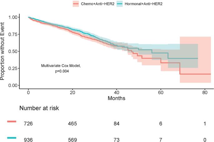 Hormonal cancer survival rate - Actualizări în tratamentul hormonal al cancerului de sân