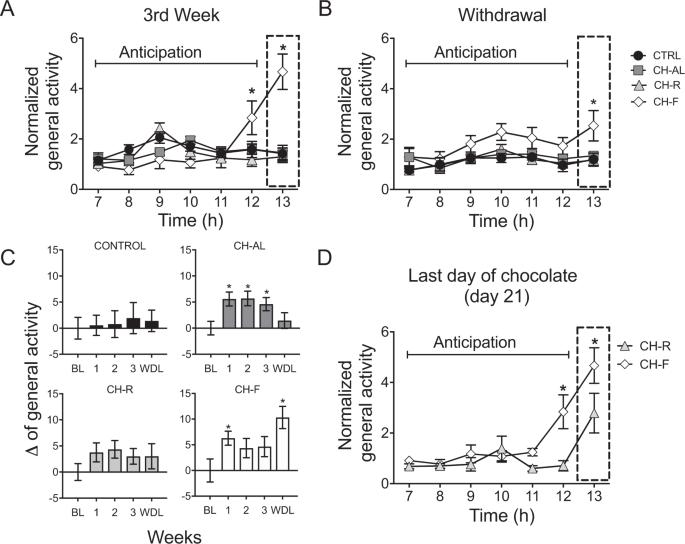 Random access to palatable food stimulates similar addiction-like resp