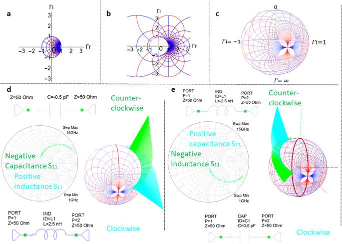 3D Smith charts scattering parameters frequency-dependent orientation