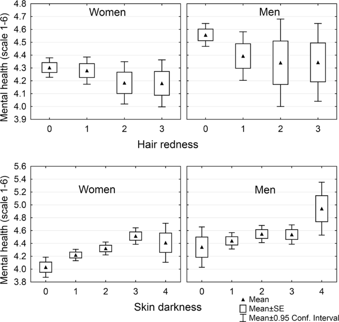 Skin fairness is a better predictor for impaired physical and mental h