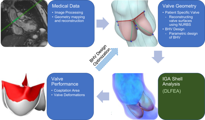 A Deep Learning Framework for Design and Analysis of Surgical Bioprost