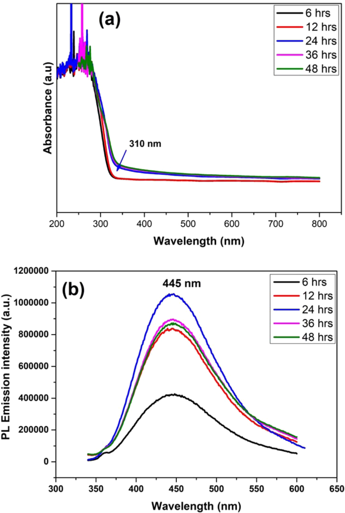 Highly Responsive Ultraviolet Sensor Based on ZnS Quantum Dot Solid wi