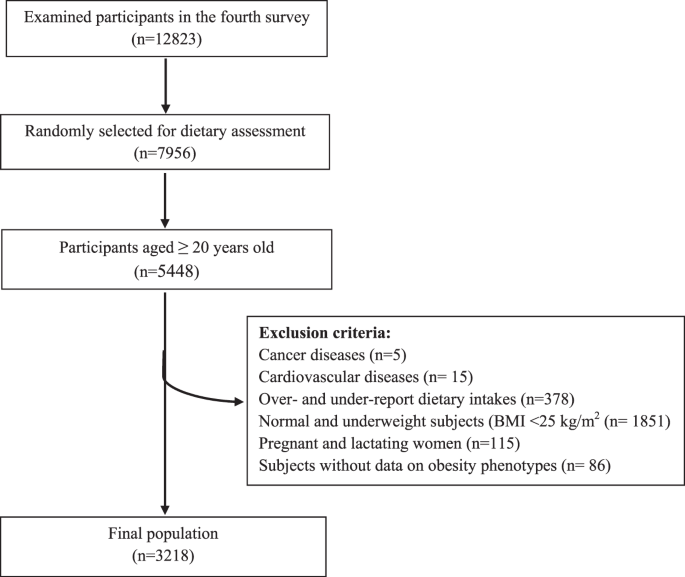 The association of Dietary Approach to Stop Hypertension (DASH) diet w