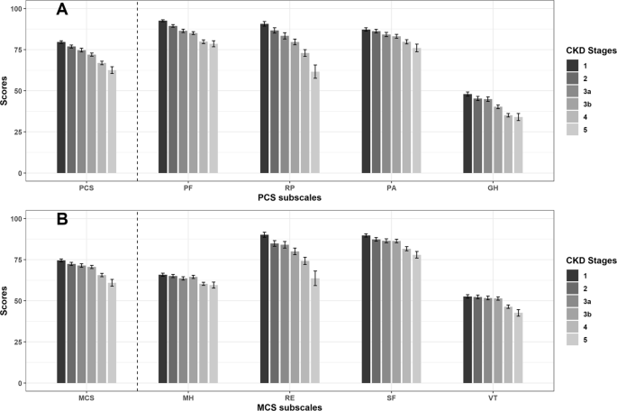 Association Between Health Related Quality Of Life And Progression Of Chronic Kidney Disease Scientific Reports