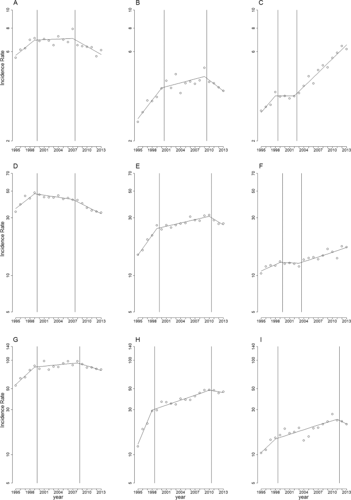 Reduction In The Incidence Of Urological Cancers After The Ban On Chinese Herbal Products Containing Aristolochic Acid An Interrupted Time Series Analysis Scientific Reports