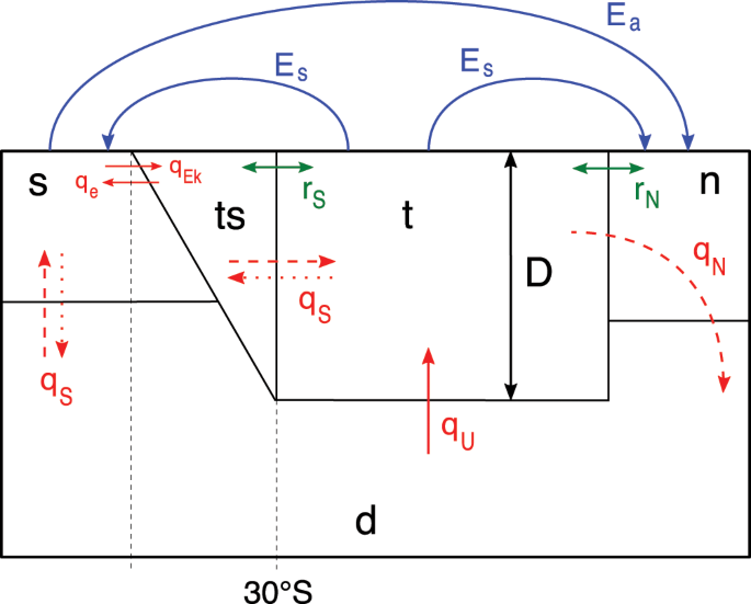 Transition Probabilities of Noise-induced Transitions of the Atlantic