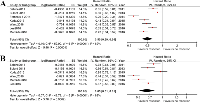 Bevacizumab Improves Survival In Metastatic Colorectal Cancer Patients With Primary Tumor Resection A Meta Analysis Scientific Reports