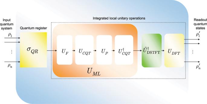 Optimizing High-Efficiency Quantum Memory with Quantum Machine Learnin