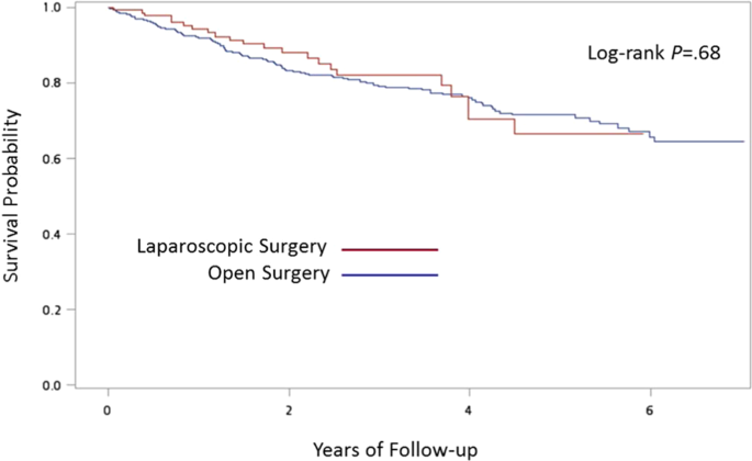 Comparison Of Clinical Outcomes Between Laparoscopic And Open Surgery For Left Sided Colon Cancer A Nationwide Population Based Study Scientific Reports