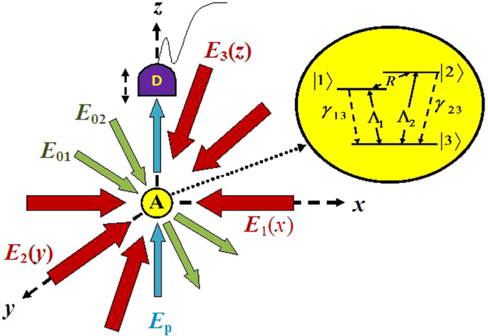 Optical absorption microscopy of localized atoms at microwave domain: