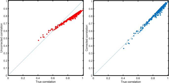 correlation coefficient psychology definition