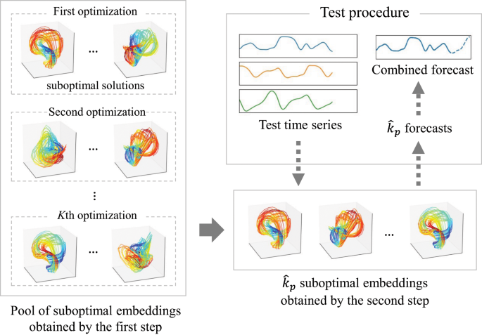 Forecasting high-dimensional dynamics exploiting suboptimal embeddings