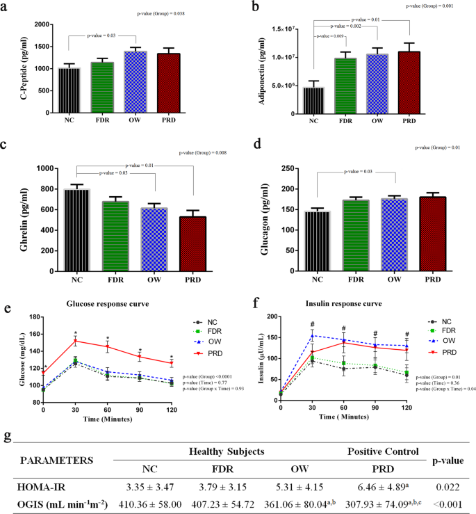 Postprandial Metabolism is Impaired in Overweight Normoglycemic Young