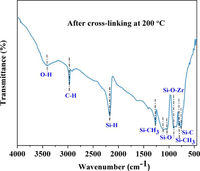 Design of nanoscaled heterojunctions in precursor-derived t -ZrO 2 /Si
