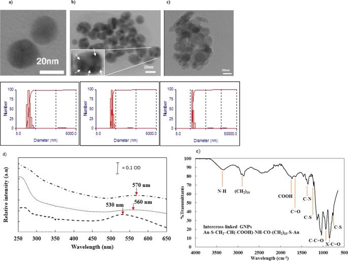 Ultrasensitive nano-aptasensor for monitoring retinol binding protein