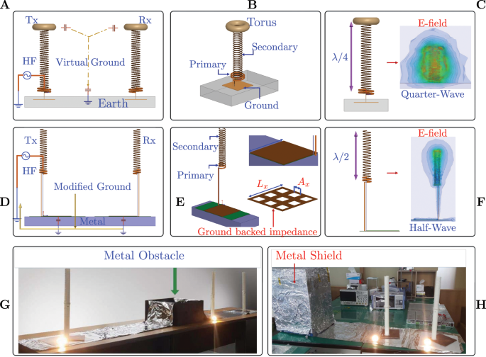 Experimental Realization Of Zenneck Type Wave Based Non Radiative Non Coupled Wireless Power Transmission Scientific Reports