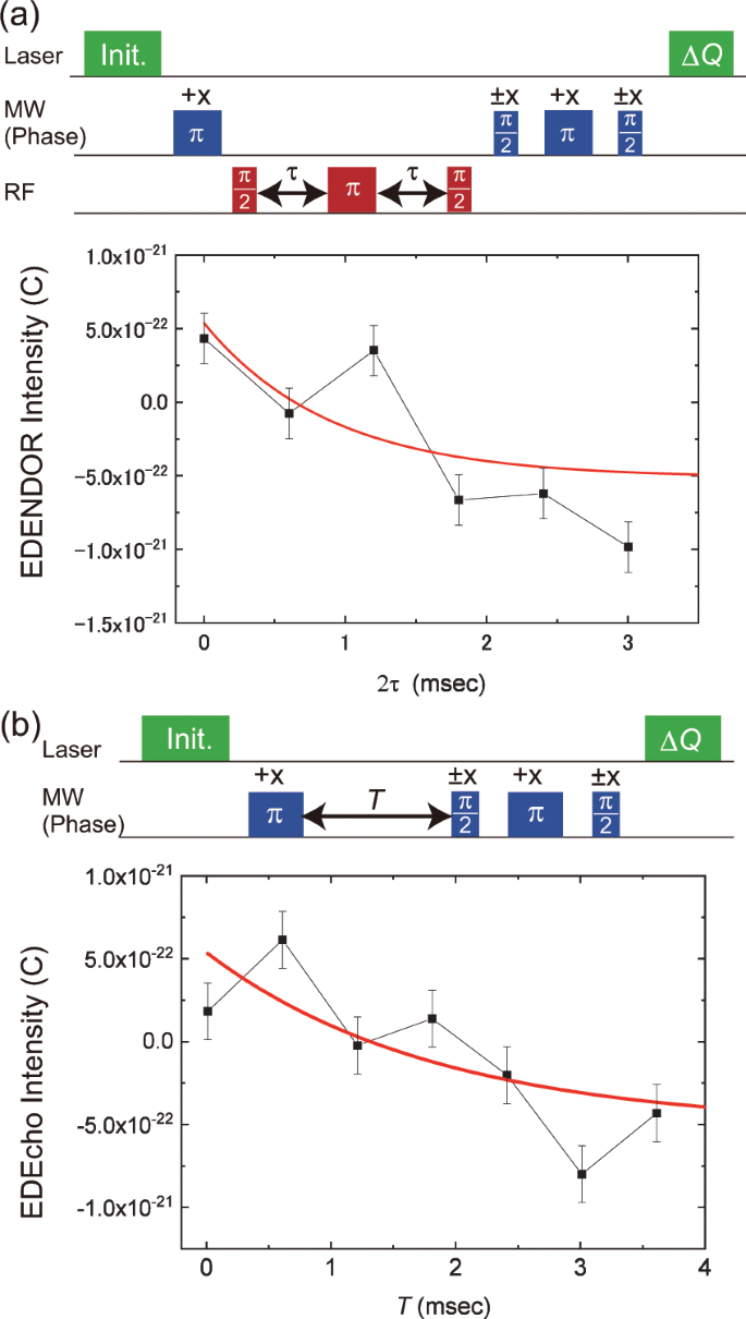 Room Temperature Electrically Detected Nuclear Spin Coherence of ...