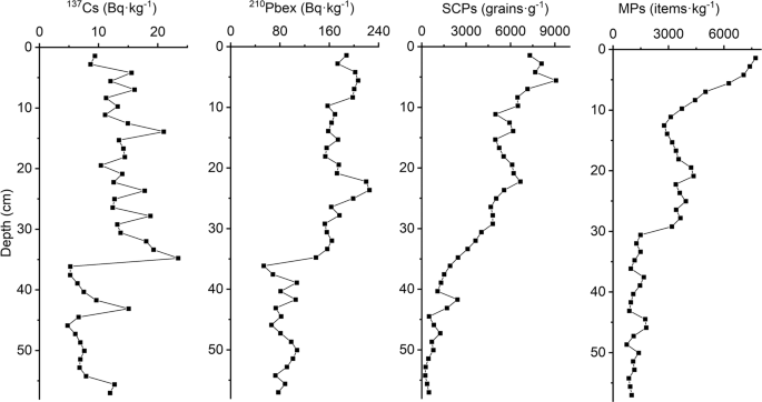 The rapid increases in microplastics in urban lake sediments